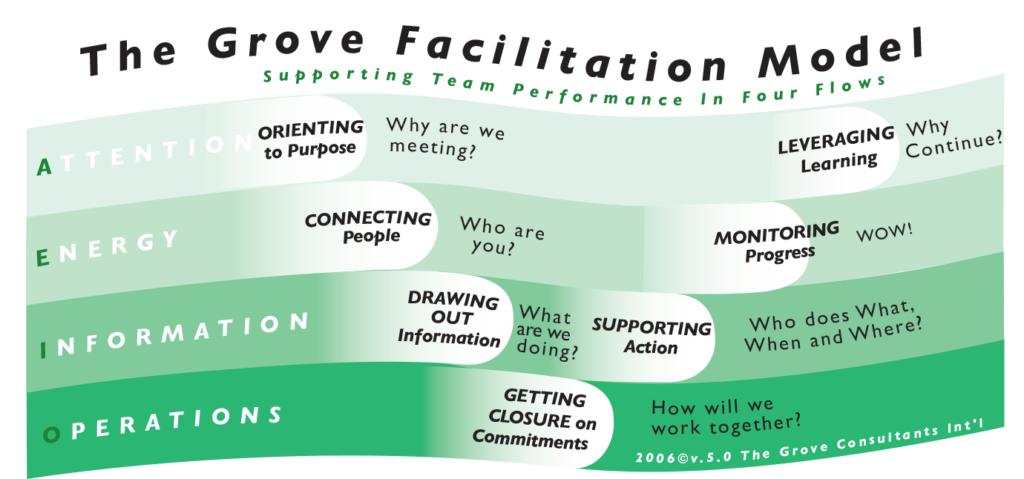 Facilitation Model
